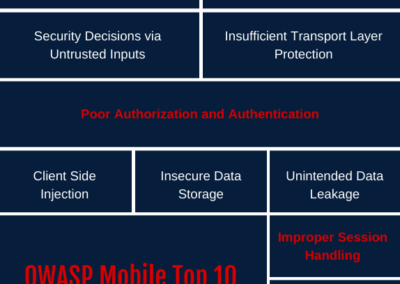 OWASP Mobile Top 10 Security Issues