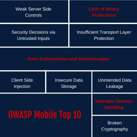 OWASP Mobile Top 10 – Vulnerabilities & Threats