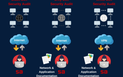 Types of Security Audits – Black Box, White Box and Grey Box