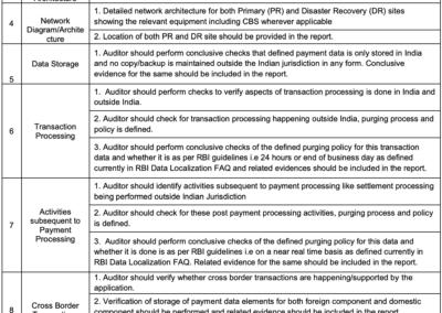 SAR Data Localization Checklist