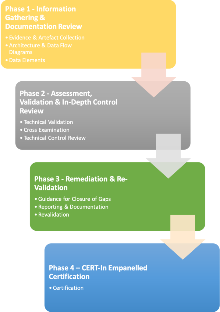 System-Audit-Report-Data-Localization-Approach.png