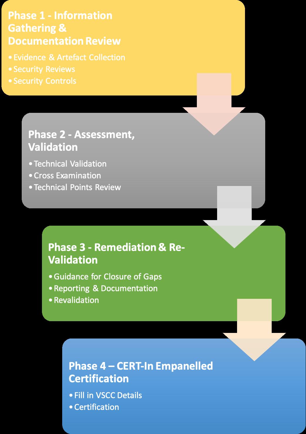 VSCC Certificate - Approach & Methodology